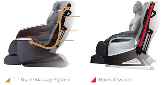 L shaped curved massage rail